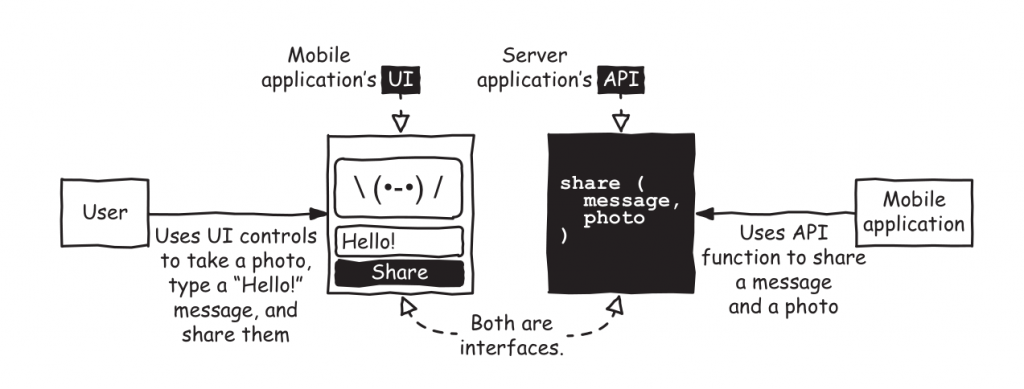 Similarity between a UI and an API